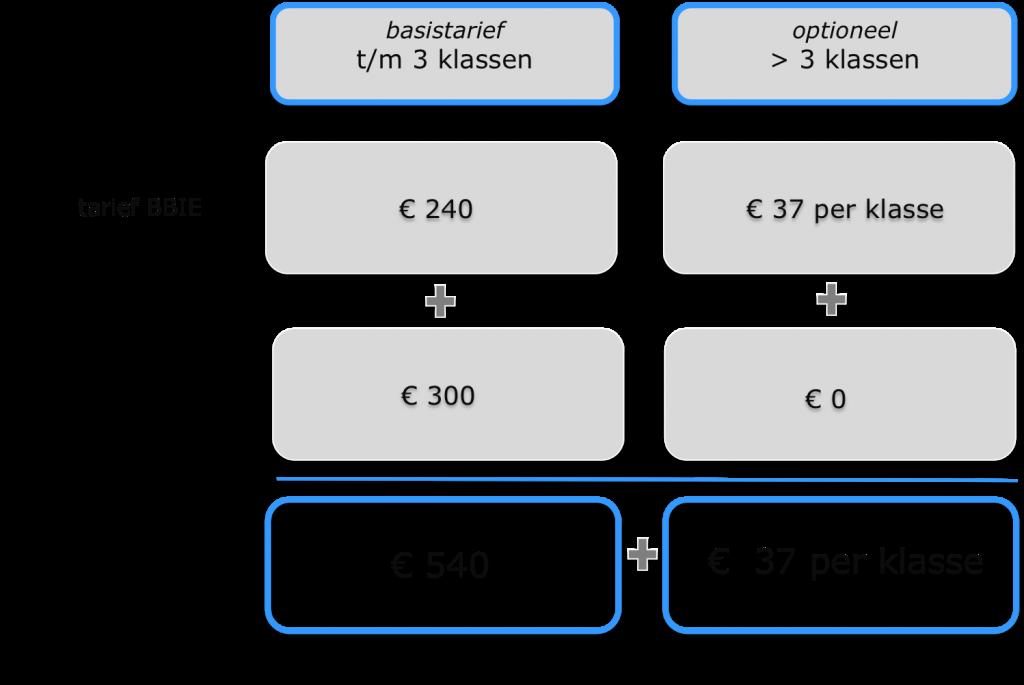 merkenregistratie-kosten-benelux